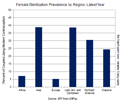 Graph on Female Sterilization Prevalence by Region, Latest Year