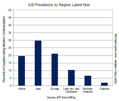 Graph on IUD Prevalence by Region, Latest Year