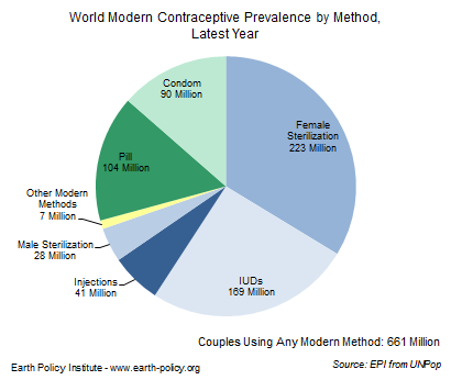 Graph on World Modern Contraceptive Prevalence by Method, Latest Year 