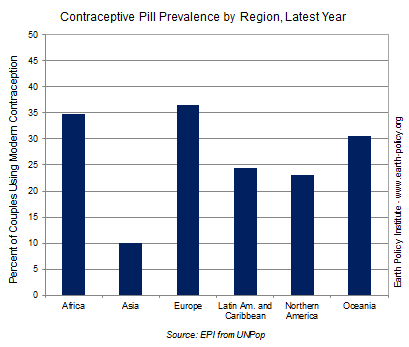 Graph on Contraceptive Pill Prevalence by Region, Latest Year