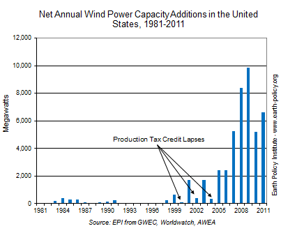 Net Annual Wind Power Capacity Additions in the United States, 1981-2011