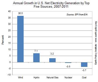 Annual Growth in U.S. Net Electricity Generation by Top Five Sources, 2007-2011