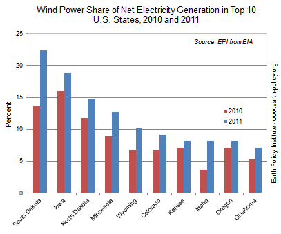 Wind Power Share of Net Electricity Generation in Top 10 U.S. States, 2010 and 2011