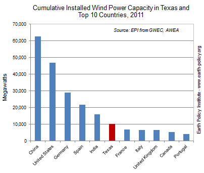 Cumulative Installed Wind Power Capacity in Texas and Top 10 Countries, 2011