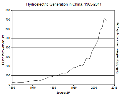 Hydroelectric Generation in China, 1965-2011