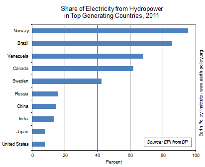Graph on Share of Electricity from Hydropower in Top Generating Countries, 2011