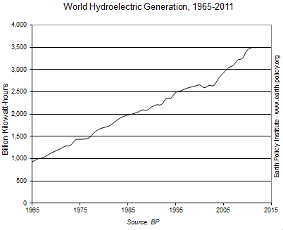Graph on World Hydroelectric Generation, 1965-2011