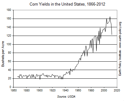 Corn Yields in the United States, 1866-2012 