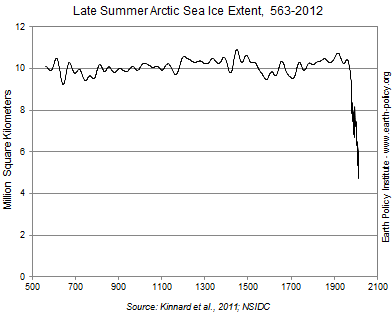Late Summer Arctic Sea Ice Extent, 563-2012