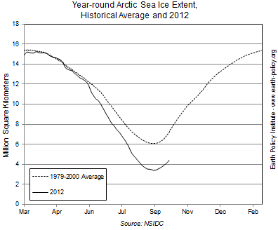 Graph on Year-roud Arctic Sea Ice Extent, Historical Average and 2012