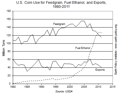 U.S. Corn Use for Feedgrain, Fuel Ethanol, and Exports, 1980-2011
