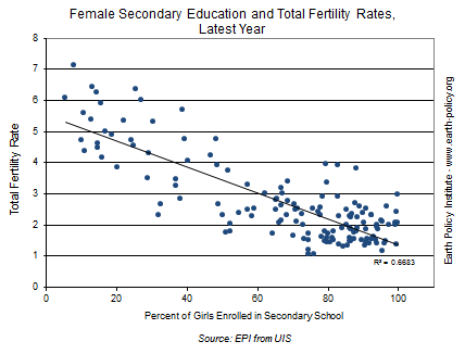 Female Secondary Education and Total Fertility Rates, Latest Year