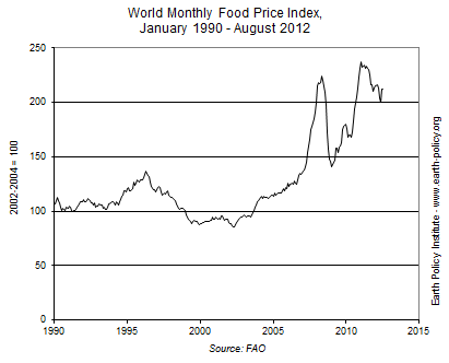 World Monthly Food Price Index, January 1990 - August 2012