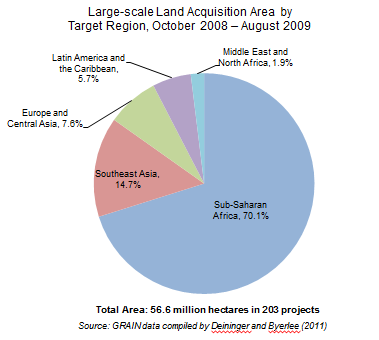 Large-scale Land Acquisition Area by Target Region, October 2008 – August 2009