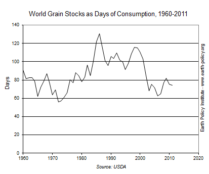 World Grain Stocks as Days of Consumption, 1960-2011