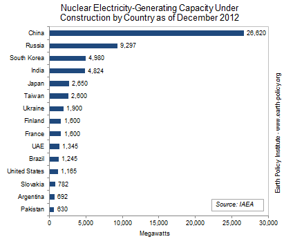 Nuclear Electricity-Generating Capacity Under Construction by Country as of December 2012