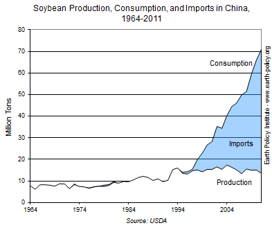 Graph on Soybean Production Consumption and Imports in China 1964-2011
