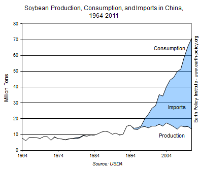 Soybean Production, Consumption, and Imports in China, 1964-2011