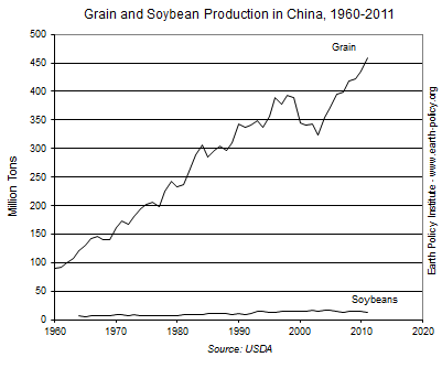 Grain and Soybean Production in China, 1960-2011