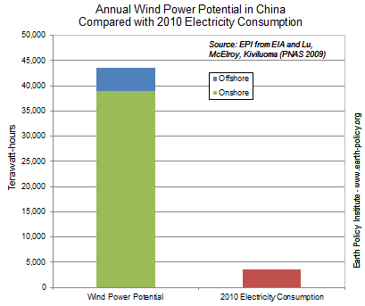 Annual Wind Power Potential in China Compared with 2010 Electricity Consumption