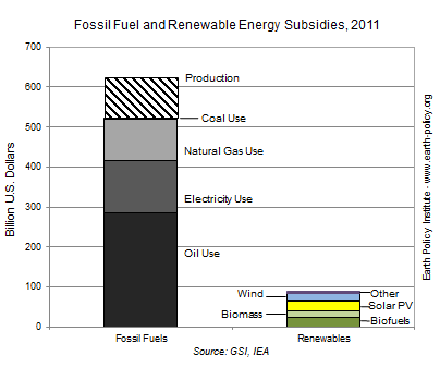 Graph on Fossil Fuel and Renewable Energy Subsidies, 2011