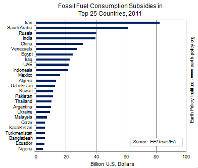 Graph on Fossil Fuel Consumption Subsidies in Top 25 Countries, 2011