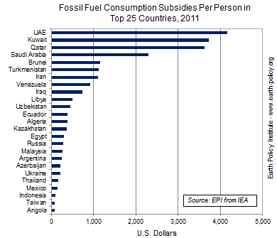 Graph on Fossil Fuel Consumption Subsidies Per Person in Top 25 Countries, 2011