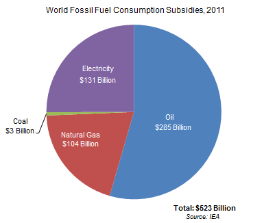 Graph on World Fossil Fuel Consumption Subsidies, 2011