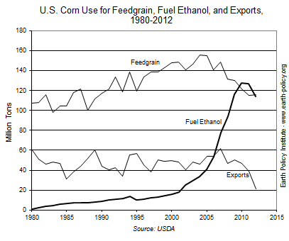 Graph on U.S. Corn Use for Feedgrain, Fuel Ethanol, and Exports, 1980-2012