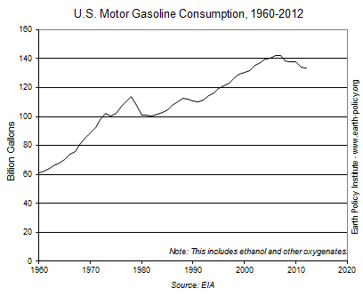 Graph on U.S. Motor Gasoline Consumption, 1960-2012