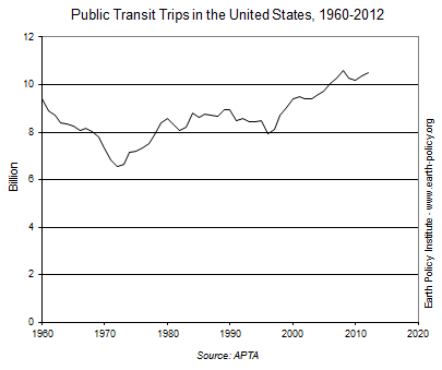 Graph on Public Transit Trips in the United States, 1960-2012