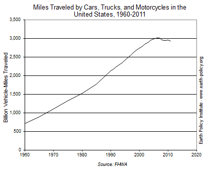 Graph on Miles Traveled by Cars, Trucks, and Motorcycles in the United States, 1960-2011