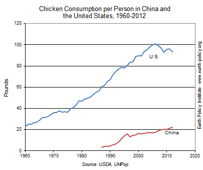 Chicken Consumption per Person in China and the United States, 1960-2012