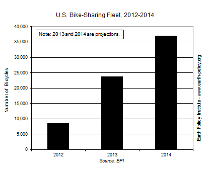 U.S. Bike-Sharing Fleet, 2012-2014