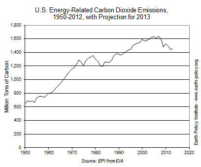 Graph on U.S. Energy-Related Carbon Dioxide Emissions, 1950-2012, with Projection for 2013
