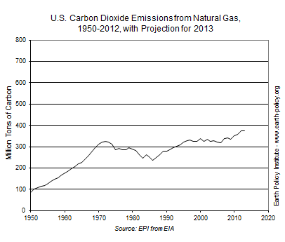 U.S. Carbon Dioxide Emissions from Natural Gas, 1950-2012, with Projection for 2013