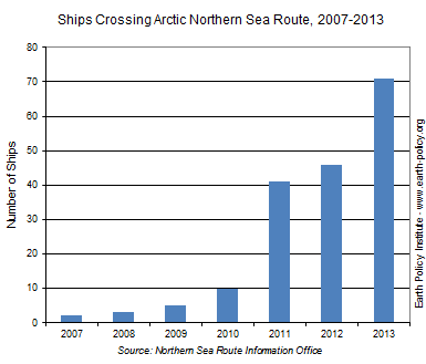 Ships Crossing Arctic Northern Sea Route, 2007-2013