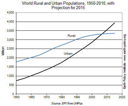 World Rural and Urban Populations, 1950-2010, with Projection for 2015