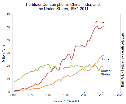 Fertilizer Consumption in China, India, and  the United States, 1961-2011