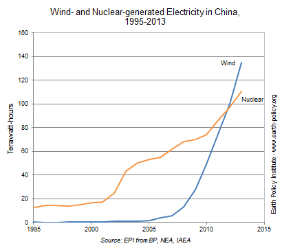 Wind- and Nuclear-generated Electricity in China, 1995-2013