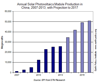 Annual Solar Photovoltaics Module Production in China, 2007-2013, with Projection to 2017