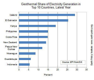 Geothermal Share of Electricity Generation in Top 10 Countries, Latest Year