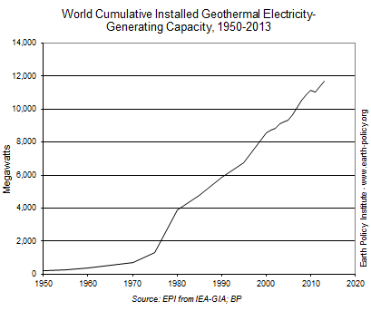 World Cumulative Installed Geothermal Electricity-Generating Capacity, 1950-2013