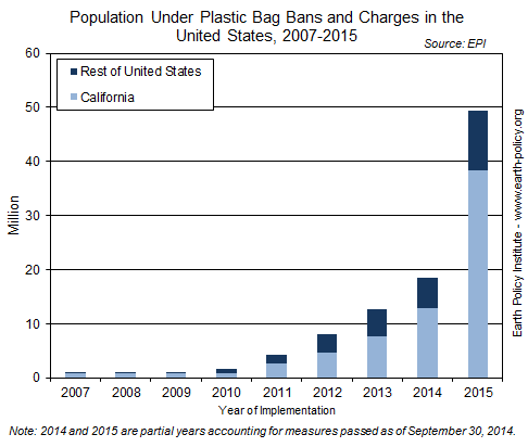 Population Under Plastic Bag Bans and Charges in the United States, 2007-2015