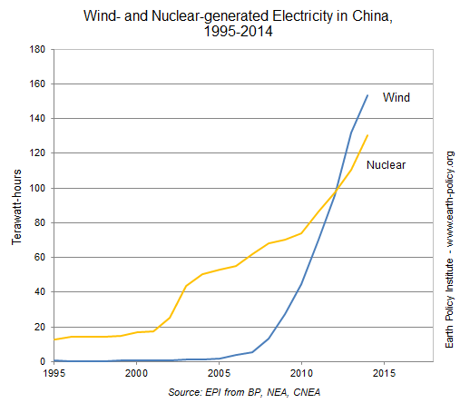 Wind- and Nuclear-generated Electricity in China, 1995-2014