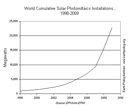 World Cumulative Solar Photovoltaics Installations, 1998-2009