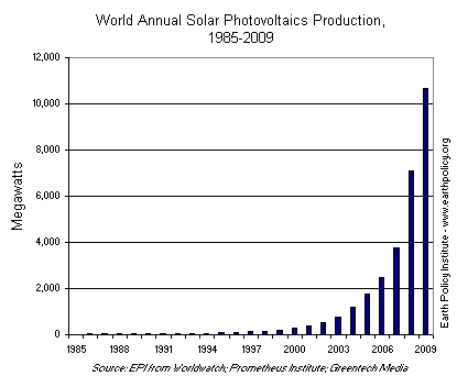World Annual Solar Photovoltaics Production, 1985-2009