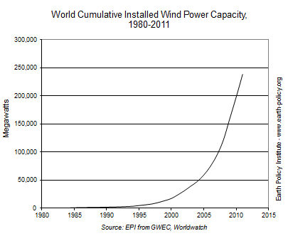 World Cumulative Installed Wind Power Capacity, 1980-2011