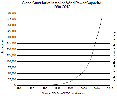 World Cumulative Installed Wind Power Capacity, 1980-2012