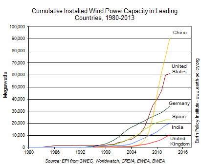 Cumulative Installed Wind Power Capacity in Leading Countries, 1980-2013